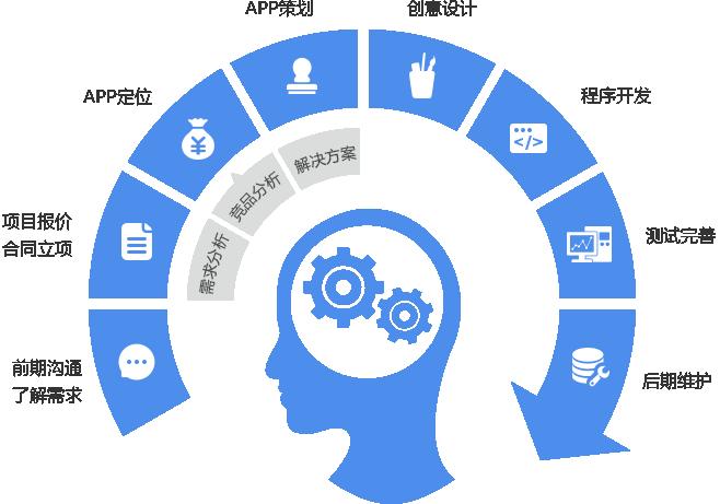 淮安蓝鲸网络App开发流程